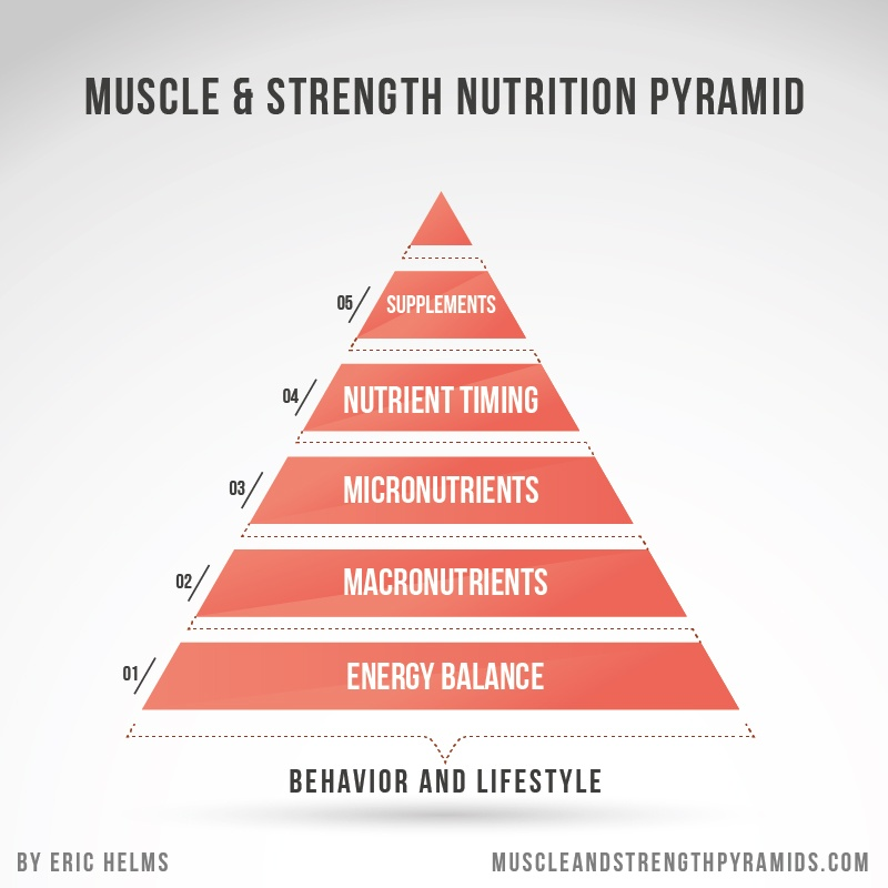 The Hierarchy Of Nutrition.
